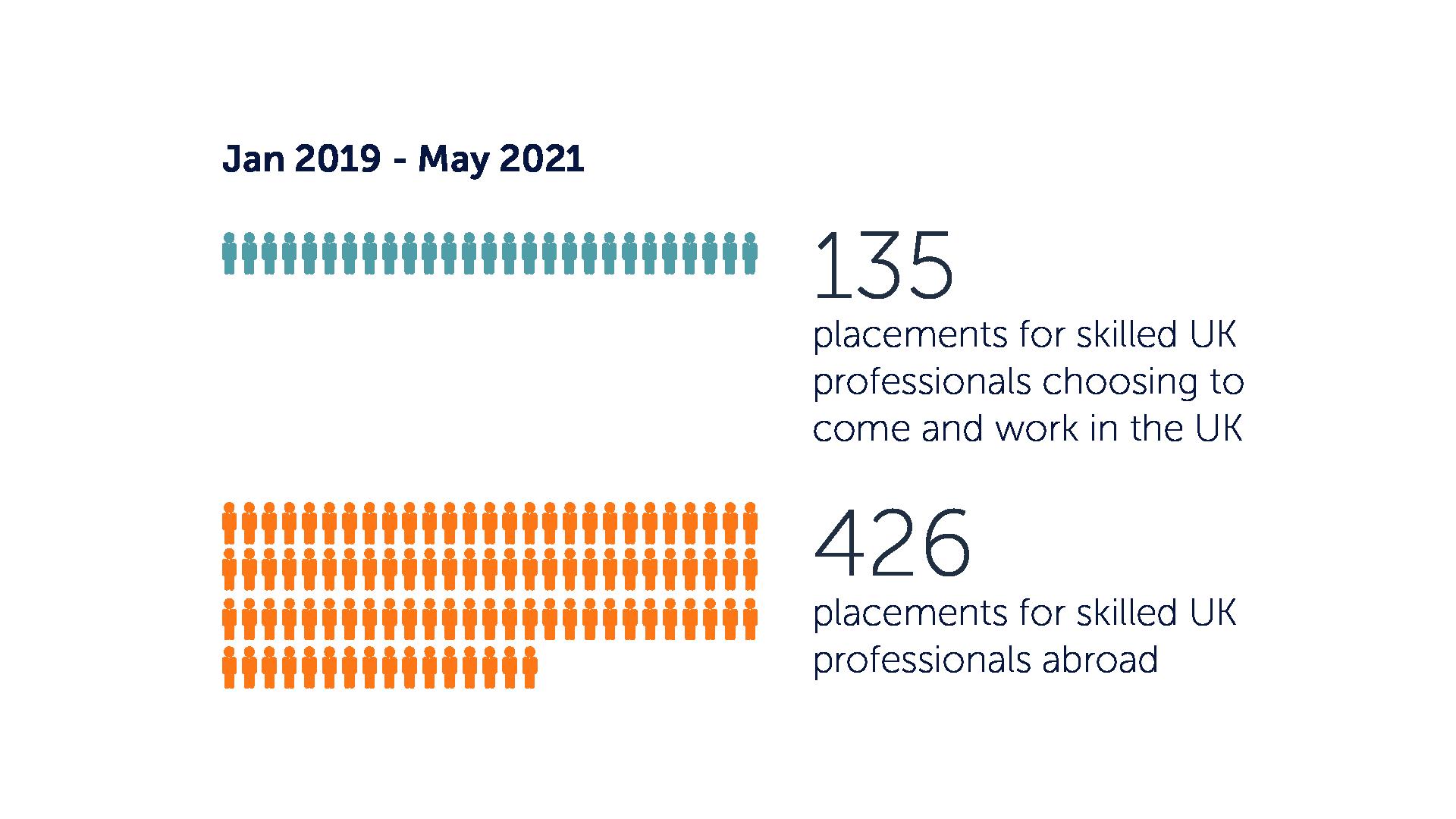 life sciences professionals leaving UK